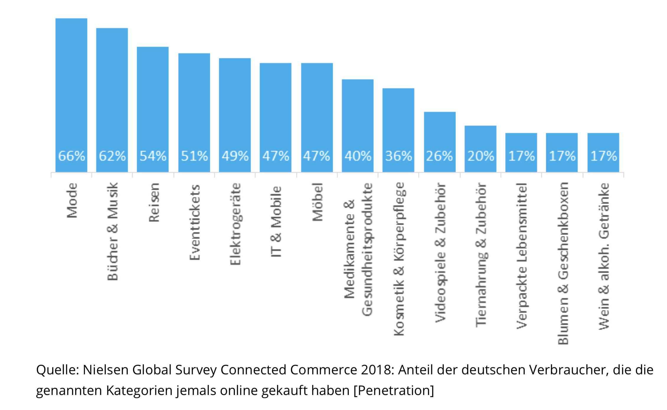 Nielsen-Grafik der Kategorien im Onlinekauf