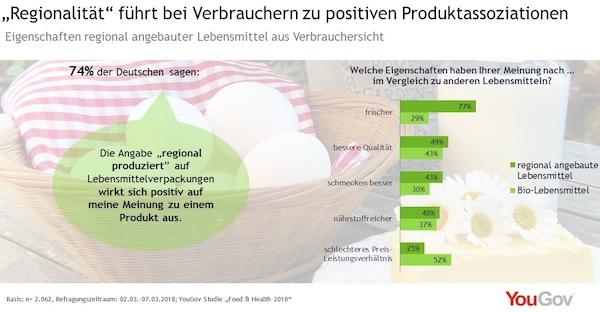 Grafik über Eigenschaften, die Verbraucher regionalen Produkten zuschreiben