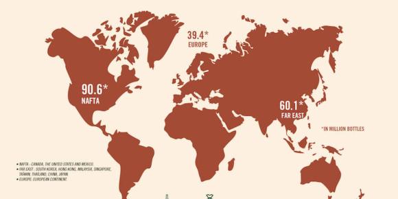 Exporte steigen auf Top-Niveau