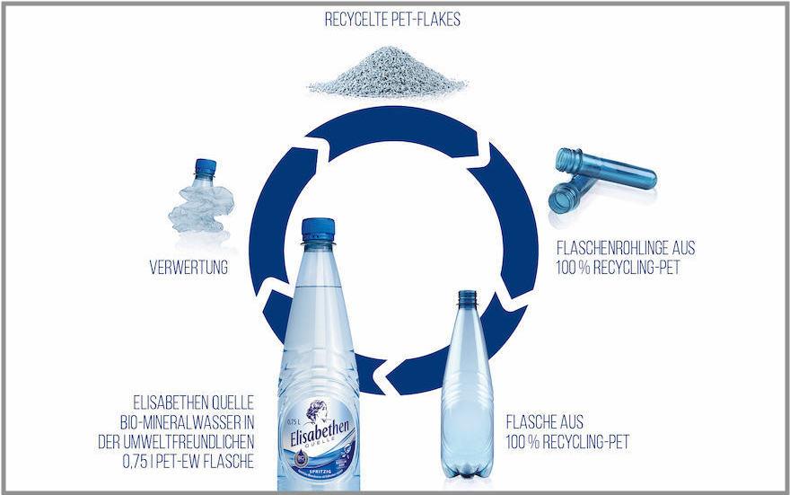 Flasche komplett aus Recyclat
