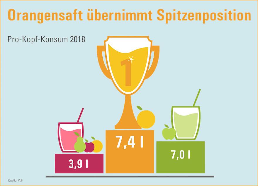"""Deutsche bleiben """"Saftweltmeister"""""""