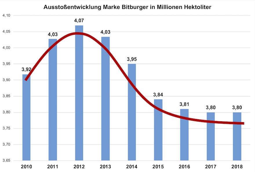 Ausstoßentwicklung_Bitburger_2010-2018