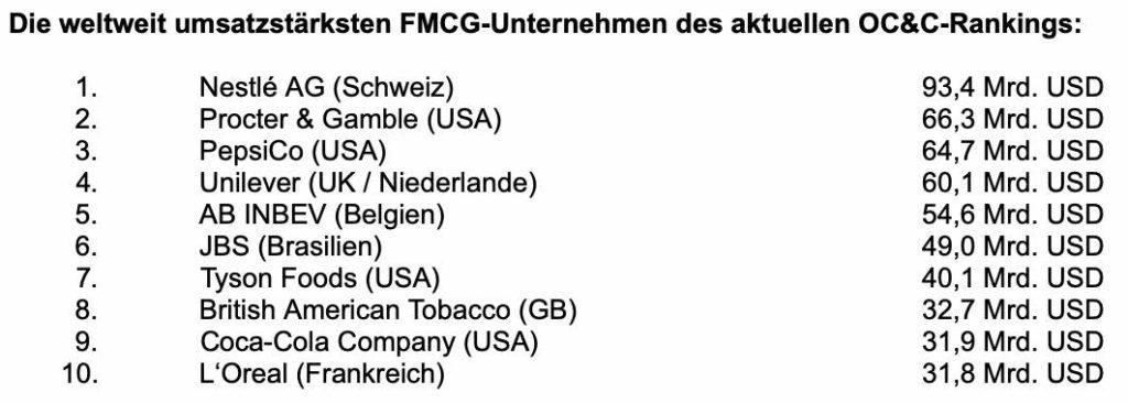 OC&C-Ranking - top 10 FMCG-Konzerne
