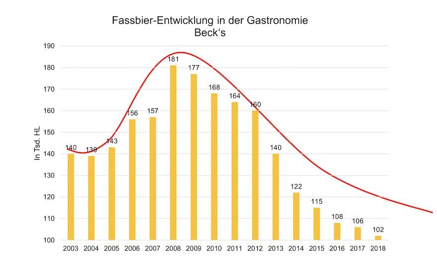 Fassbier-Entwicklung Becks