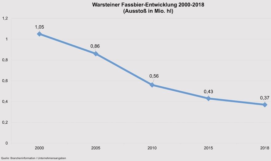 Fassbier-Entwicklung Warsteiner