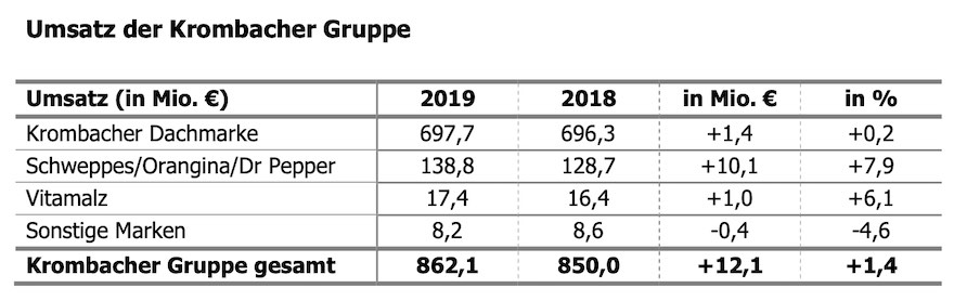 Umsätze der Krombacher Gruppe