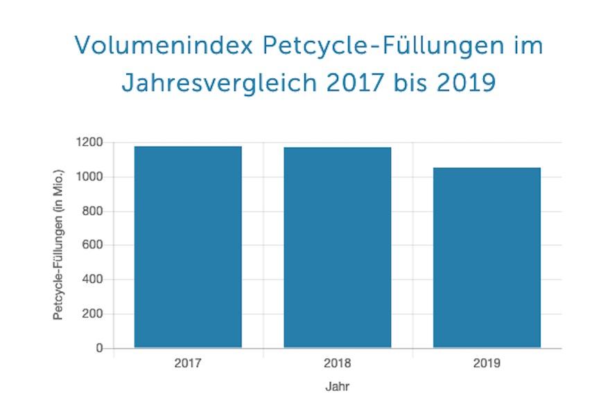Petcycle-Jahresbilanz 2019