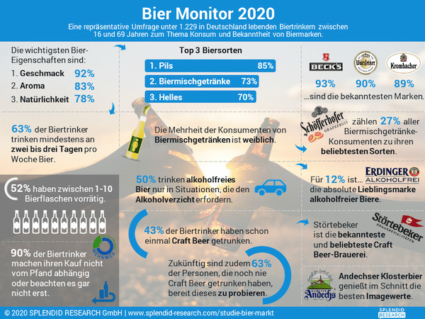 infografik-bier-monitor-2020