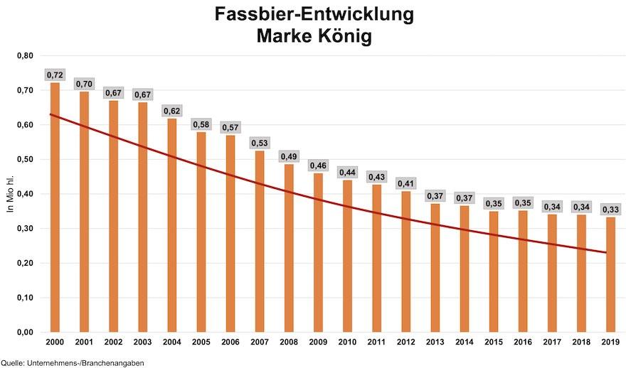 Fassbier-Entwicklung Marke König