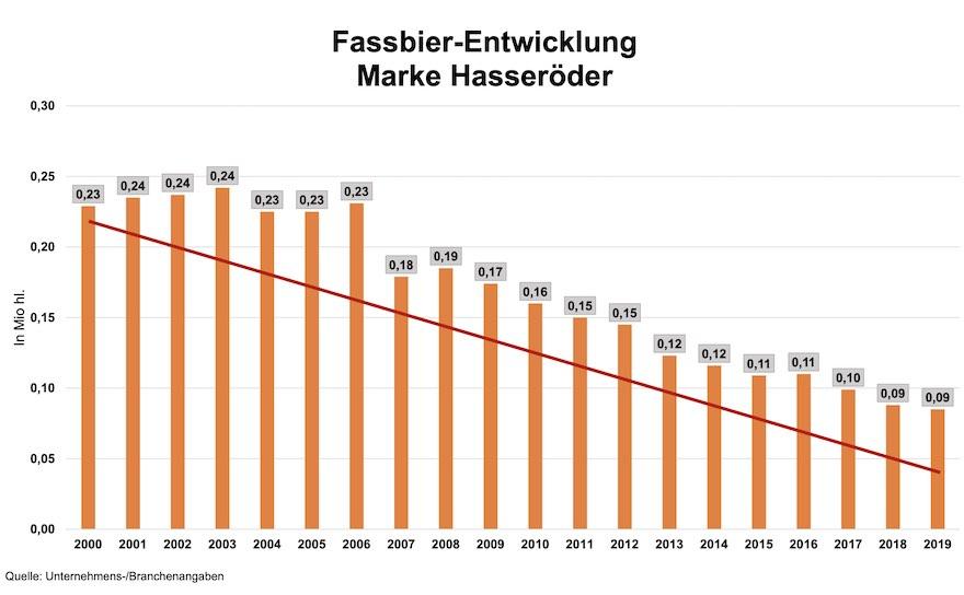 Fassbier-Entwicklung der Marke Hasseröder