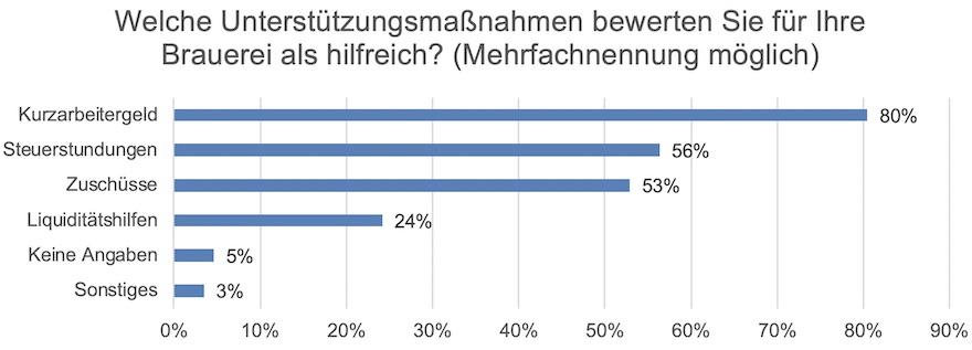 Umfrage des Deutschen Brauer-Bundes