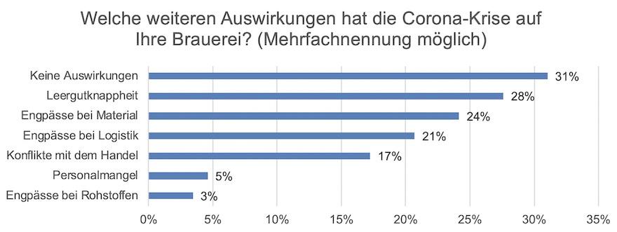 Umfrage Deutscher Brauer-Bund 2