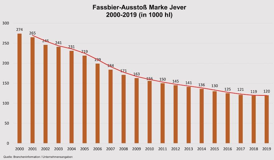 Fassbier-Ausstoß der Marke Jever