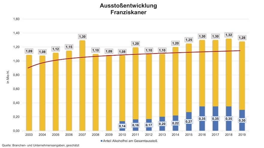 Ausstoßentwicklung von Franziskaner Weißbier 2003-2019