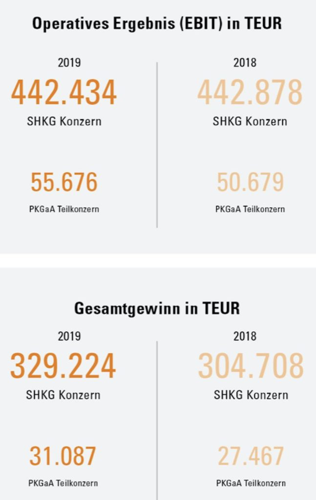Ergebnis Schörghuber Gruppe 2019