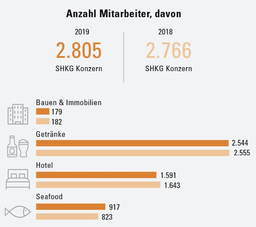 Anzahl Mitarbeiter Schörghuber Gruppe 2019