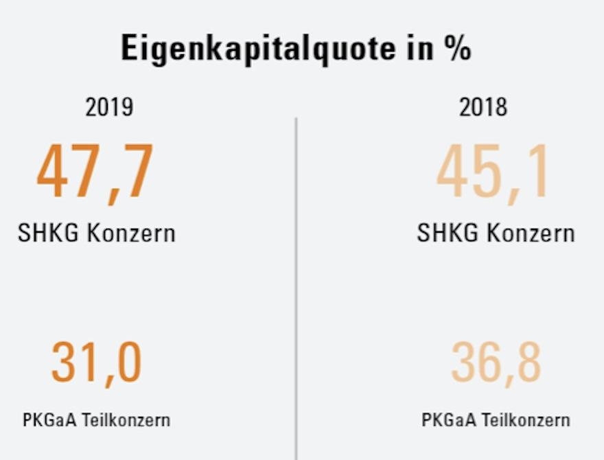 Eigenkapitalquote Schörghuber Gruppe