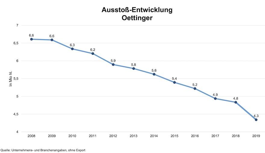 Ausstoß-Entwicklung Oettinger Brauerei