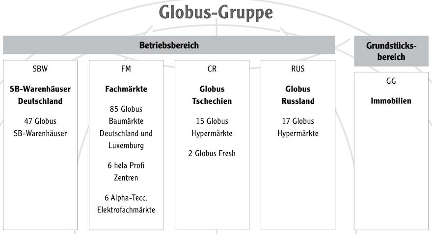 Grafik Globus Gruppe