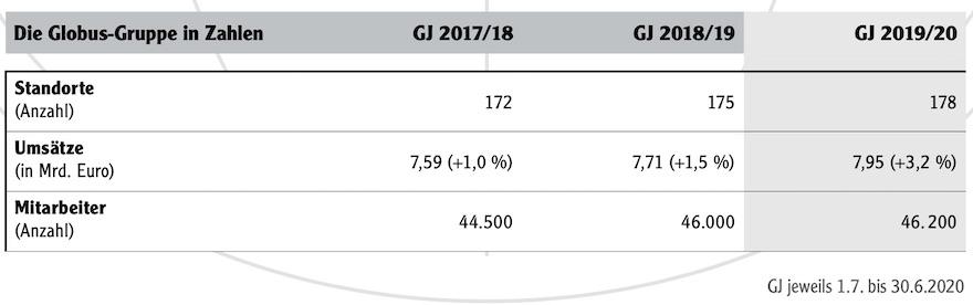 Globus-Gruppe in Zahlen