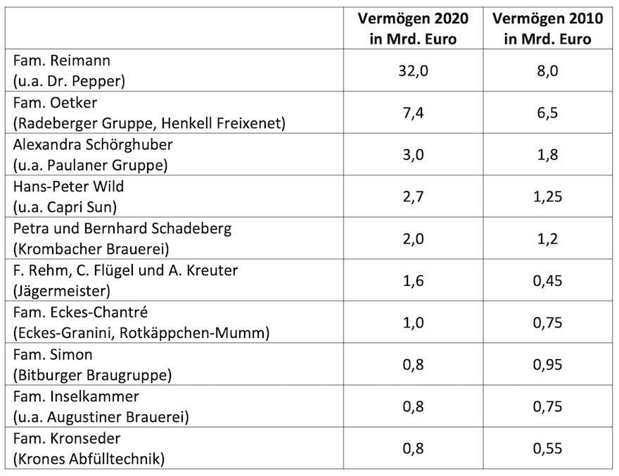 Die reichsten Deutschen der Getränke-Branche 2020