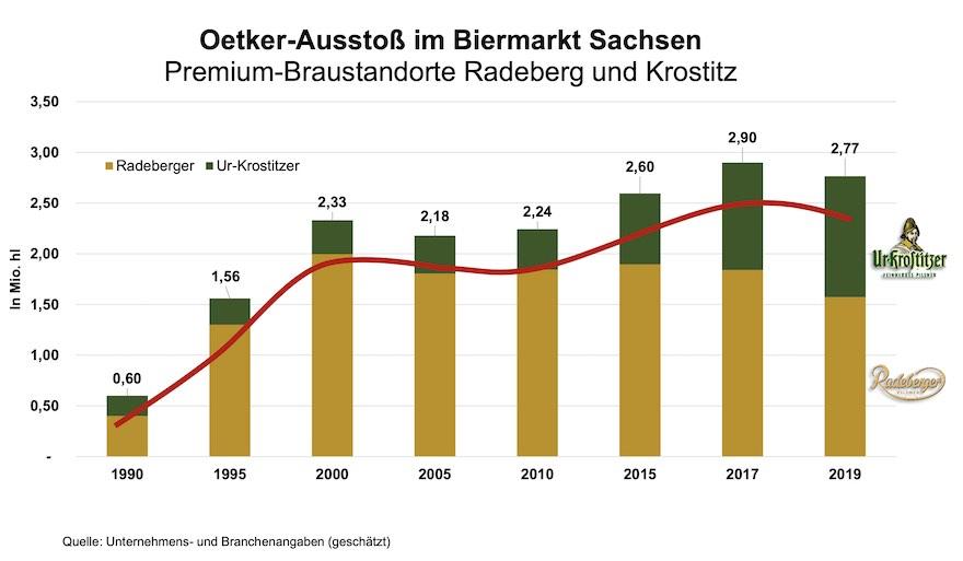 Oetker-Ausstoß Biermarken in Sachsen