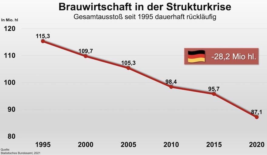 Gesamtausstoß Brauwirtschaft seit 1995