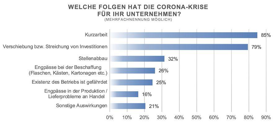 Umfrage Deutscher Brauer-Bund
