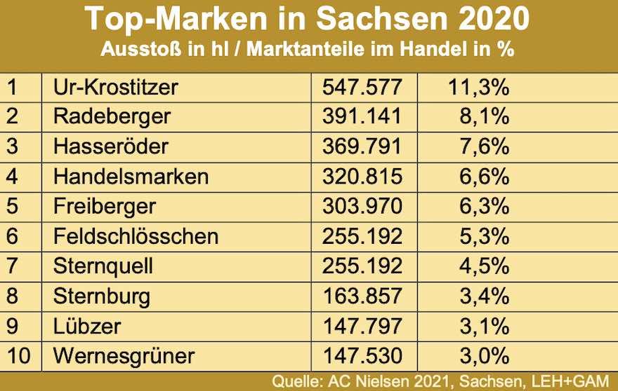 Biermarken in Sachsen