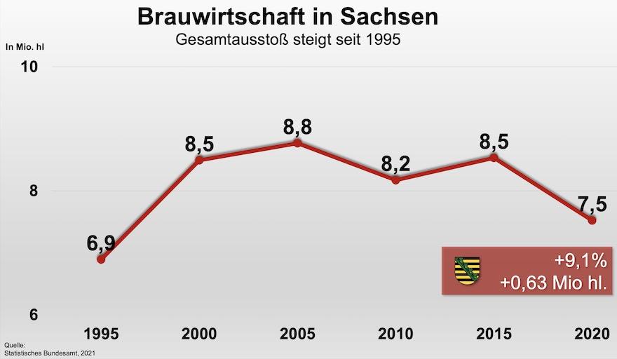 Bier im Land der Sachsen