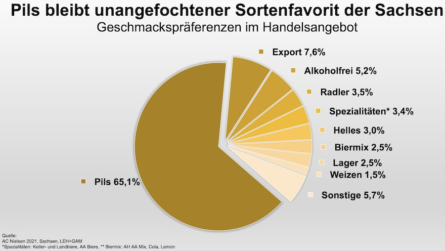 Biersorten in Sachsen