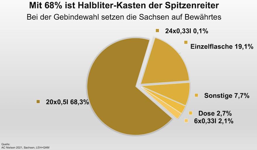 Bier-Gebinde in Sachsen