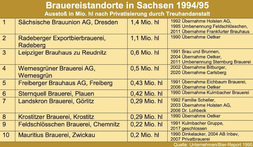 Bier im Land der Sachsen 5