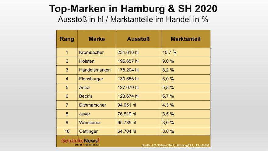 Top Marken in Hamburg