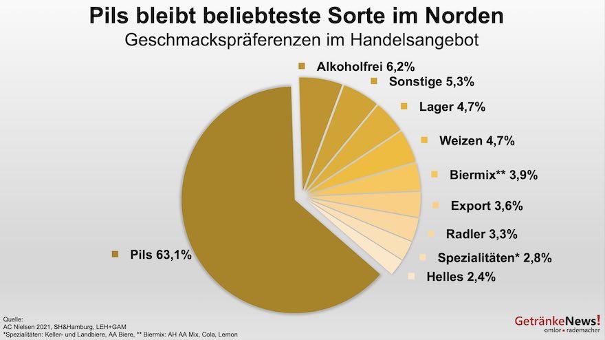 Biersorten im Norden