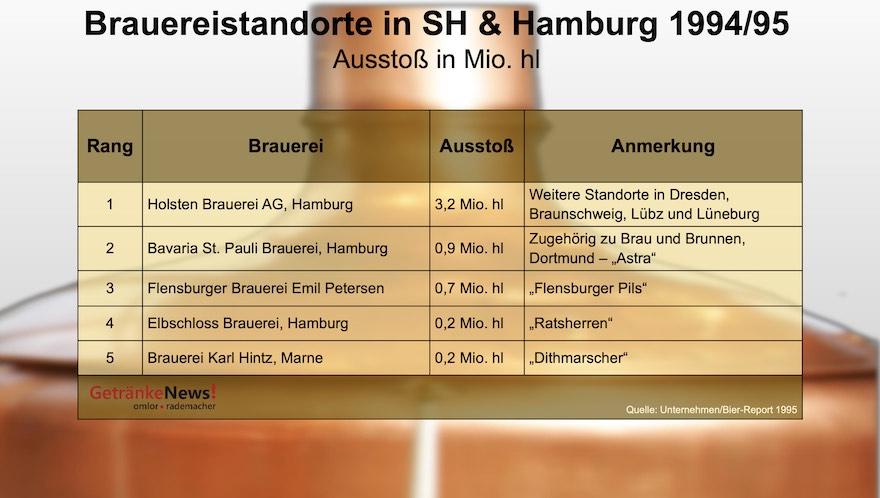 Brauereistandorte Hamburg