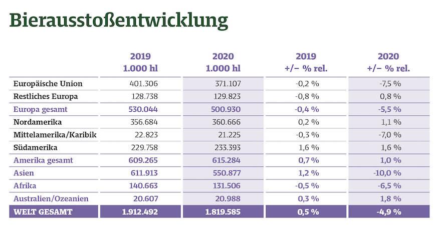 Quelle: BarthHaas-Bericht Hopfen 2020/2021