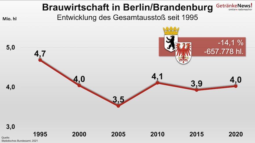 Brauwirtschaft in Berlin/Brandenburg