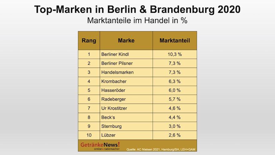 Top-Biermarken in Berlin/Brandenburg