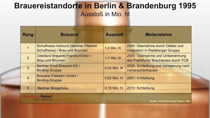 Brauereistandorte in Berlin und Brandenburg 1995