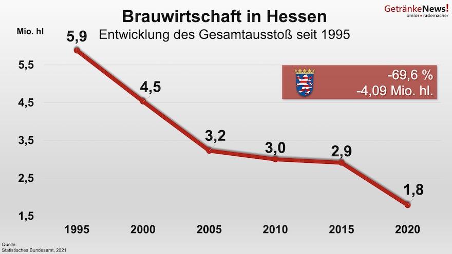 Bierabsatz in Hessen