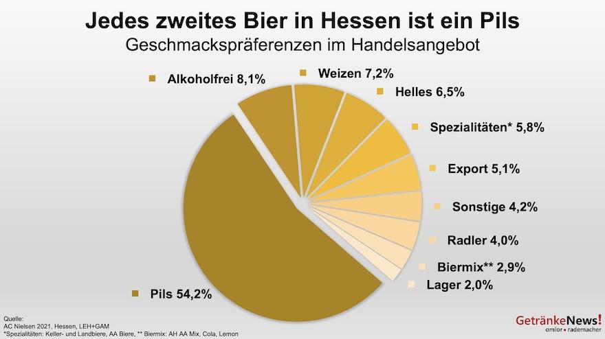 Biersorten in Hessen