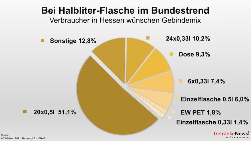 Gebinde in Hessen
