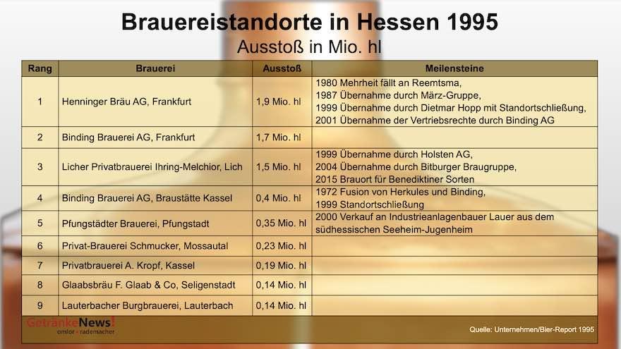Brauereistandorte in Hessen