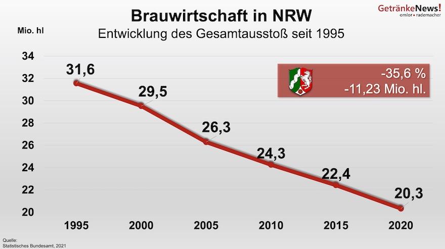 Bierausstoß in NRW