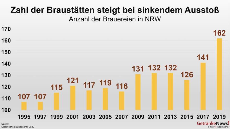 Braustätten in NRW