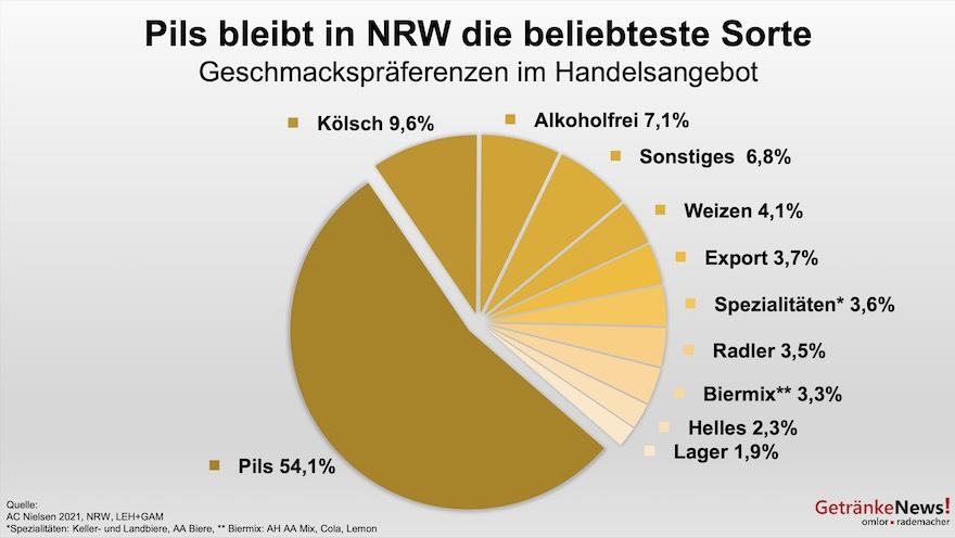 Biersorten in NRW