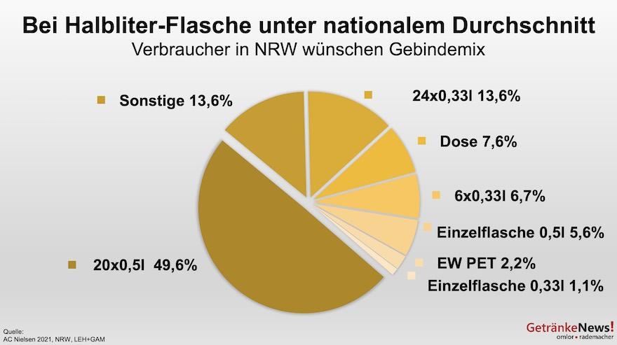 Bier-Gebinde in NRW