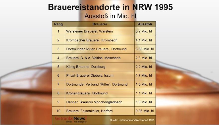 Brauereistandorte in NRW 1995